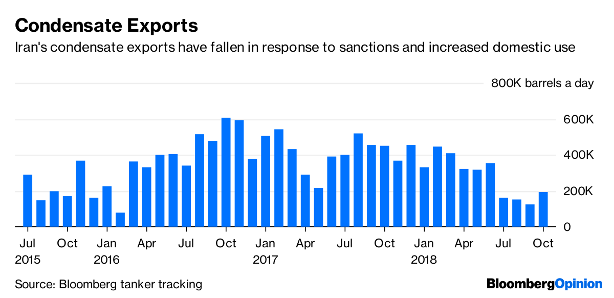 Trump's Iran Oil Sanctions Aren't Living Up to the Hype -1x-1