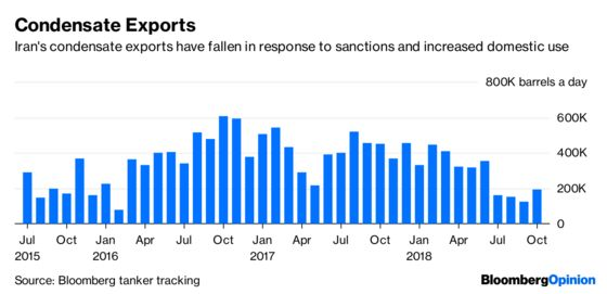 Trump's Iran Oil Sanctions Aren't Living Up to the Hype