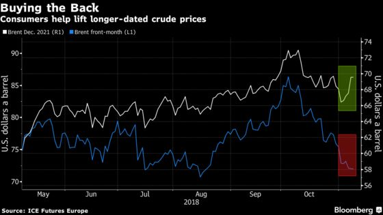 Oil Consumers Help Long-Term Prices Defy Dip Toward Bear Market