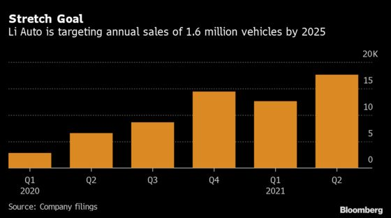 Li Auto Loss Widens as Cost of Making, Selling EVs Takes a Toll