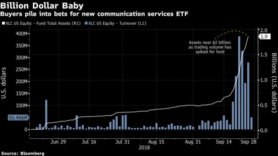 Money Is Flooding Into Communications ETF After Index Gets Shuffled