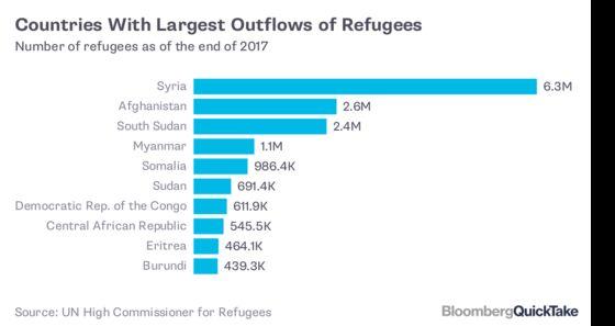 Refugees and Asylum