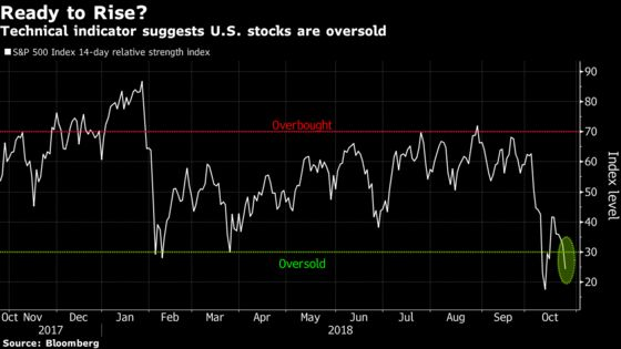 U.S. Stock Futures Catch Breath After Rout in Underlying Market