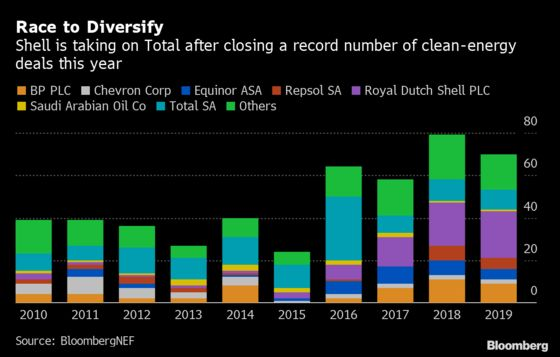 Shell Leads Big Oil in the Race to Invest in Clean Energy