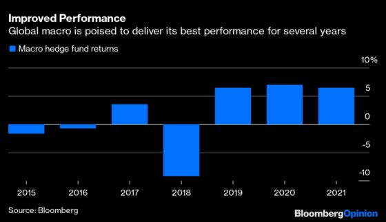 Brevan Howard Ups the Ante in Hedge Fund Recovery