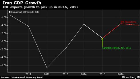 The IMF expects Iranian growth to accelerate this year and next.