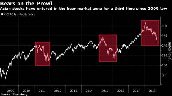 Asia Bulls Are Unbowed With Stock Signal on Economy Seen Shaky