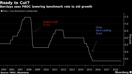 China May Cut Rates Soon, Says Economist Who Called 2014 Move