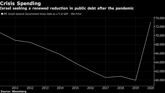 Israel Government Approves Budget to Spur Crisis Rebound
