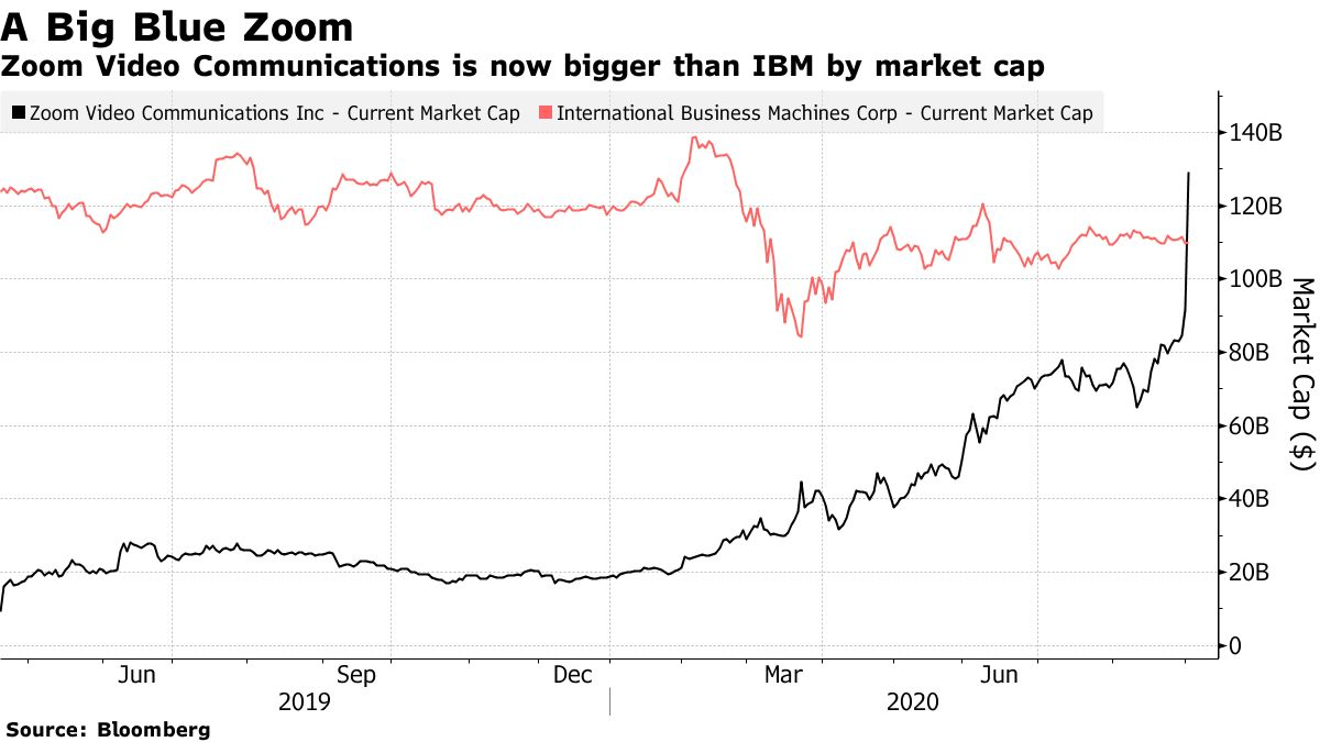 Zoom Video Communications is now bigger than IBM by market cap