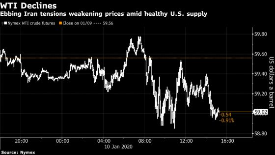 Oil Posts Biggest Weekly Loss Since July as Mideast Risk Fades
