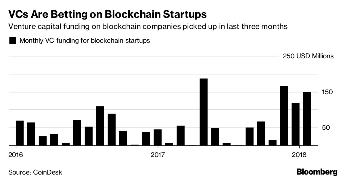 cryptocurrency startup companies