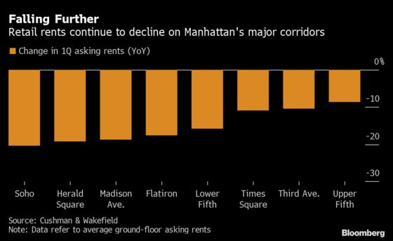 Manhattan Retail Rents Extend Slide, Showing Covid's Full Impact