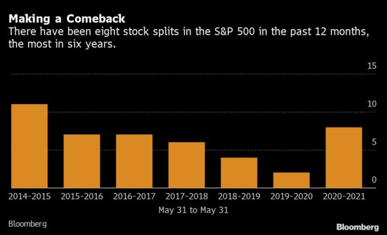 Stock Splits Are Back. So Is the Debate Over Whether They Matter
