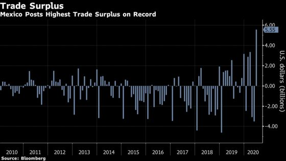 Mexico Surprises All Analysts With Record Trade Surplus