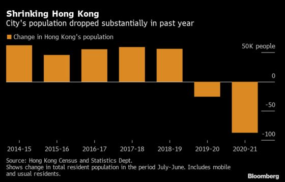 Hong Kong's Population Shrinks By 89,000 in Just 12 Months