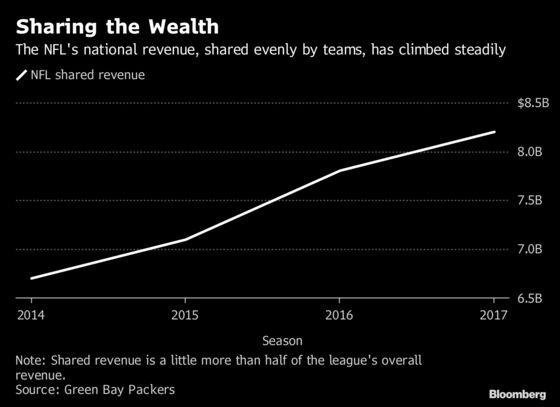 NFL Is Bullish on Its $25 Billion Revenue Goal Ahead of Super Bowl