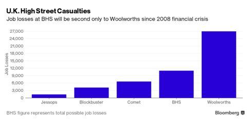 Comparison of retail industry job losses
