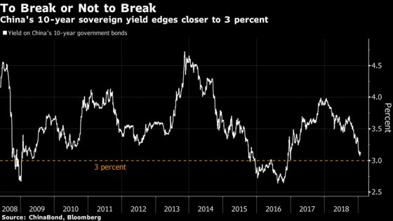 How Low Can China Bond Yield Go? 10-Year Rate Flirts With 3%