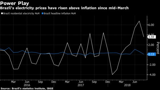 Surging Power Prices Are Brazil's Latest Inflation Villain