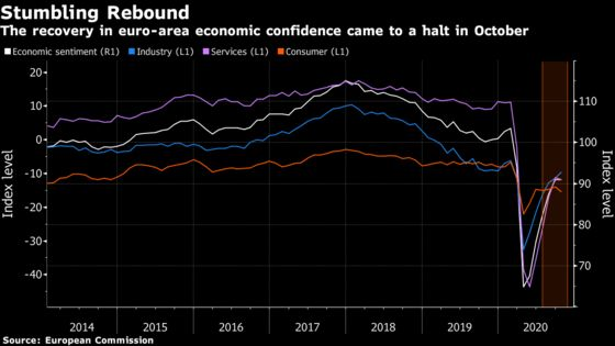 Recovery in Euro-Area Confidence Ebbs Even Before New Lockdowns