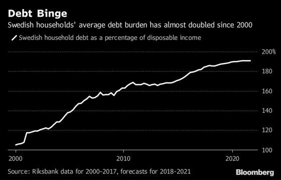 Debt Collector Sees Signs Swedes Starting to Struggle With Loans
