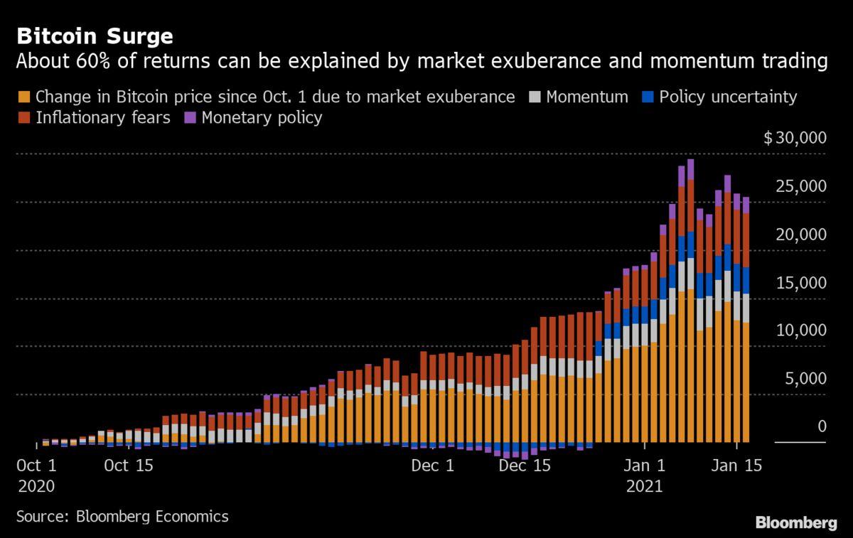 bitcoin momentum trading