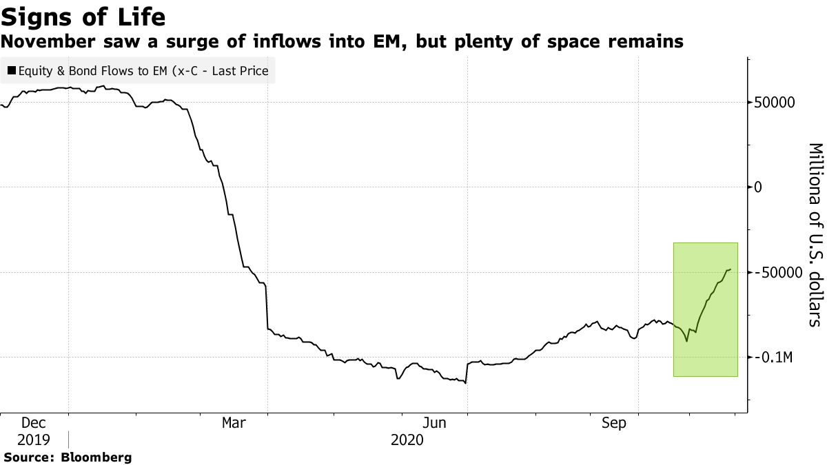 November saw a surge of inflows into EM, but plenty of space remains