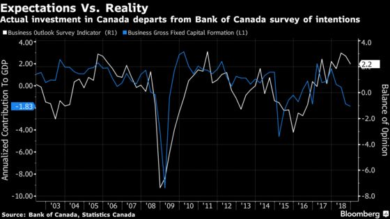 Slump Prompts Rethink of Canadian Rate Path: Decision-Day Guide