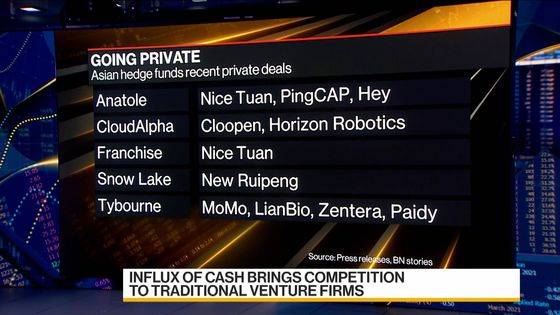 Hedge Funds Push Deeper Into Private Equity's Turf in Asia