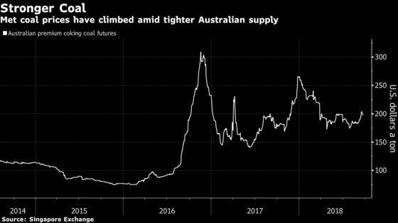 Coronado Seeks Up to $1 Billion in Top Australian Coal IPO