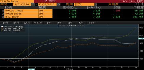 コア30指数とスモール指数、東証2部指数の月初来パフォーマンス