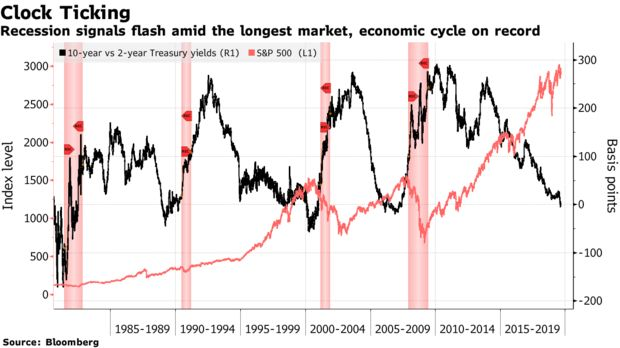 Recession signals flash amid the longest market, economic cycle on record