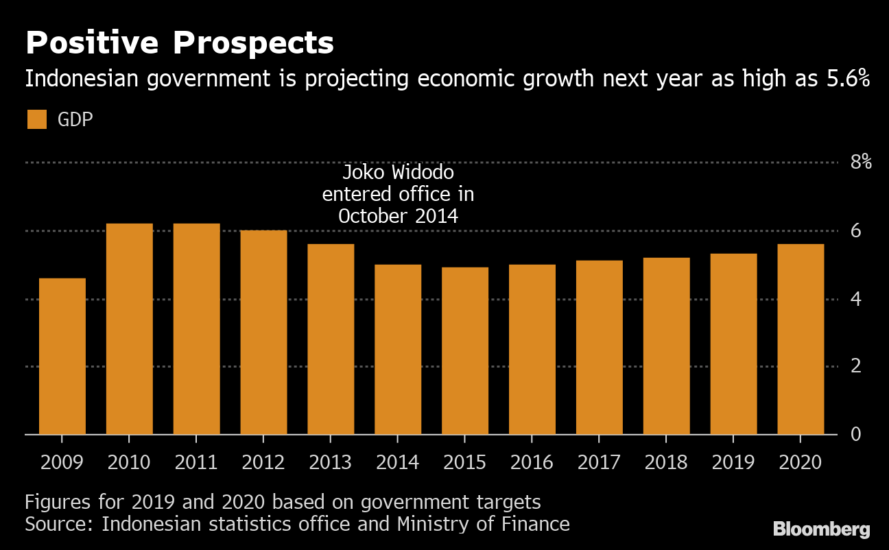 Indonesia's Credit Rating Upgraded by S&P on Growth