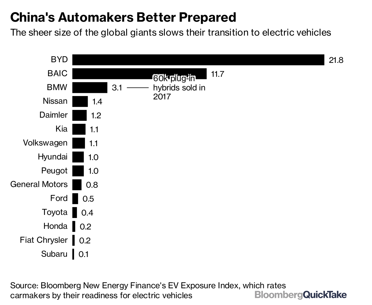 China Is About to Shake Up the World of Electric Cars: QuickTake
