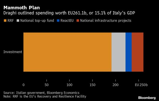 Draghi Bets 261 Billion Euros on Redesign for Italy Economy