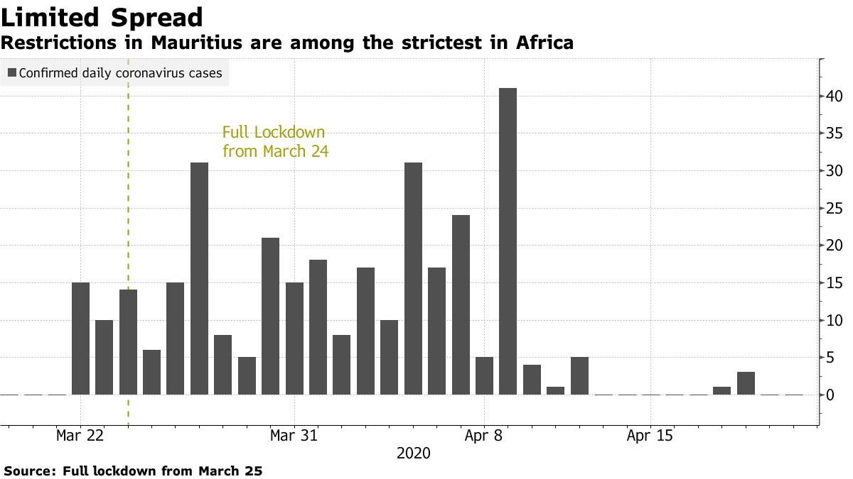 Restrictions in Mauritius are among the strictest in Africa
