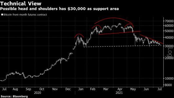 Crypto Insiders Posit Bitcoin Price Floor Around $30,000 Level