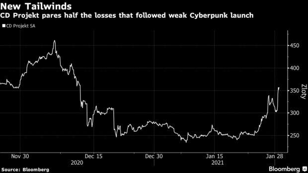 CD Projekt reduce la mitad de las pérdidas que siguieron al débil lanzamiento de Cyberpunk