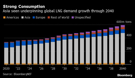 The Era of Cheap Natural Gas Ends as Prices Surge by 1,000%