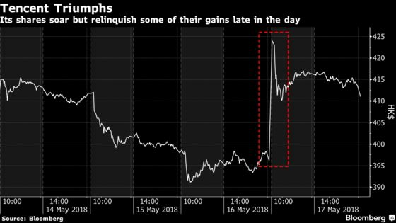 Tencent Gains $18 Billion as Record Profit Eases Margin Fear