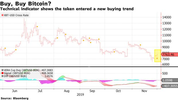 Technical indicator shows the token entered a new buying trend