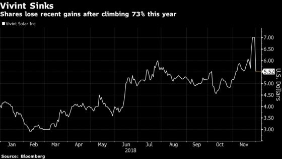 Vivint Solar Plunges as Blackstone Sells Shares at Discount