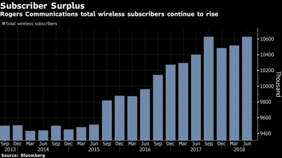 Rogers Earnings Beat Estimates as Wireless Customers Surge