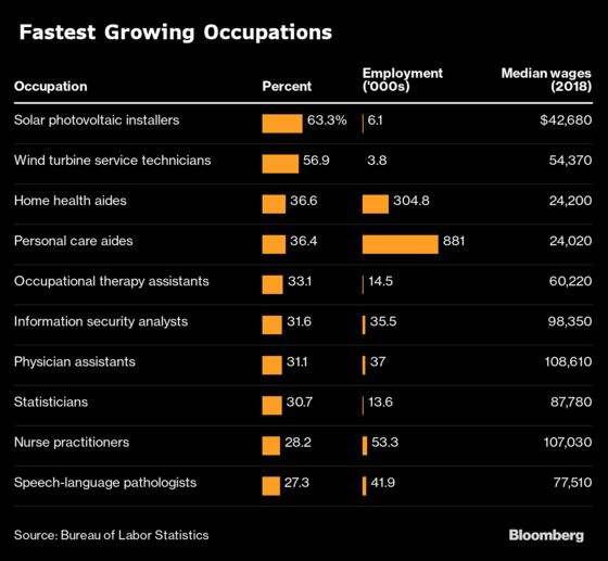 America's Fastest Growing Jobs Pay About $24,000 Annually