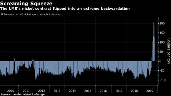 Traders Are Rushing Nickel Out of China to Capture LME Profits