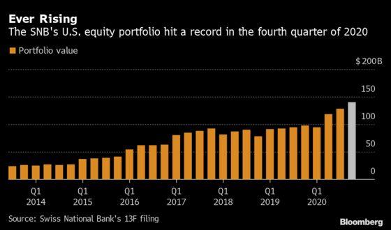 SNB Held U.S. Stocks Worth a Record $141 Billion Last Year