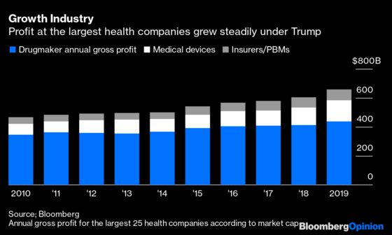 Health Care's Boatloads of Cash Are Safe for Now