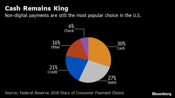 Cashless Backlash in U.S. Fails to Dent a $95 Trillion Industry