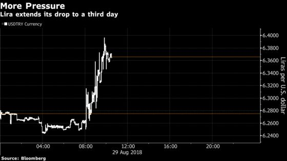 Turkish Lira Drops as Central Bank Move Fails to Lift Confidence